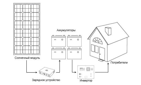Примерная схема системы