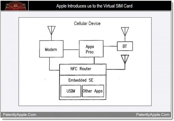 Apple, virtual SIM card, inventions, patents, виртуальная SIM-карта, изобретения, патенты