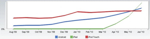 iPad, Android