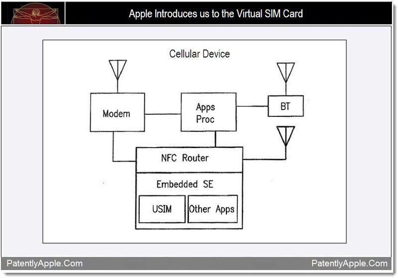 Apple запатентовала виртуальную SIM-карту
