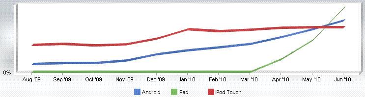 iPad обошёл Android по веб-трафику