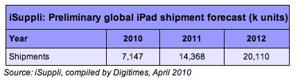 iSuppli об iPad
