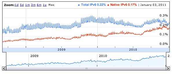 Google, Facebook и Yahoo проведут испытания протокола IPv6