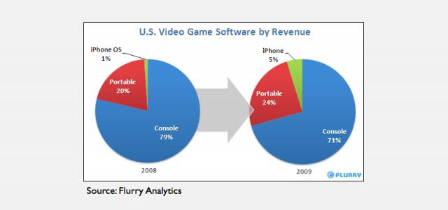 Flurry Statistics
